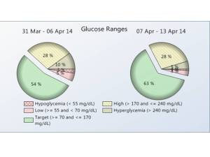 Graph showing my Diabetes Glucose Control